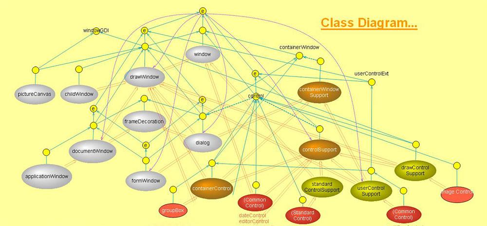 نمودار كلاس Class Diagram