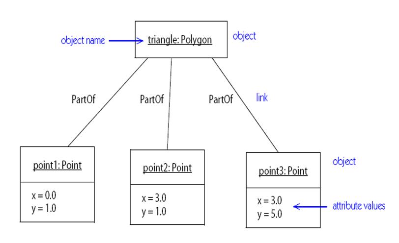 نمودار شیء Object Diagram